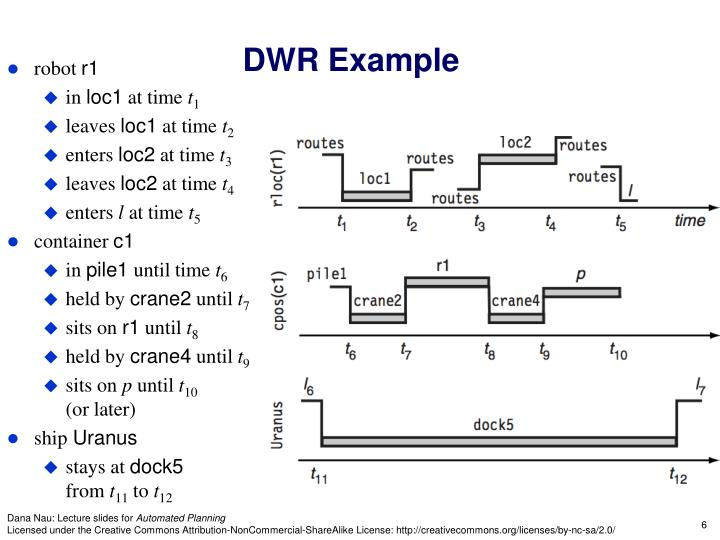 DWR Example