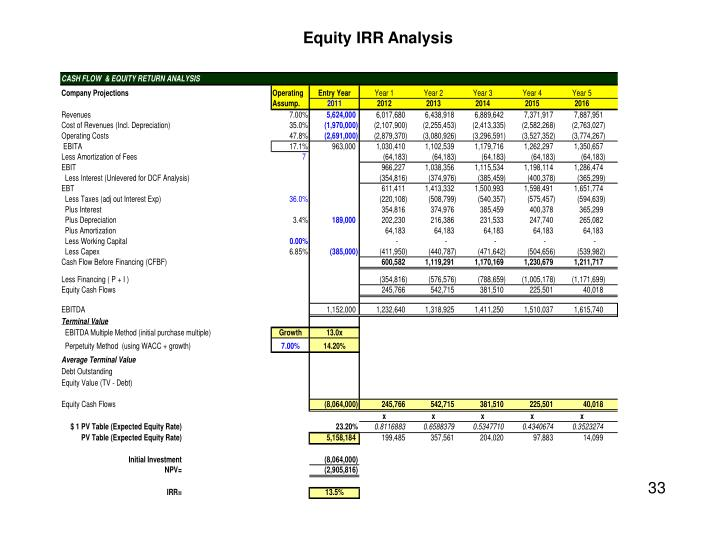 Equity IRR Analysis