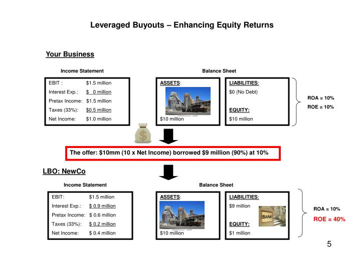 Leveraged Buyouts – Enhancing Equity Returns