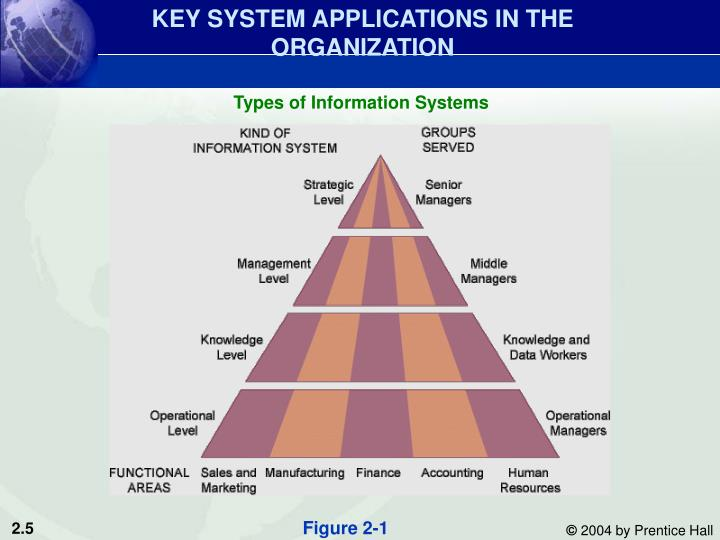 KEY SYSTEM APPLICATIONS IN THE ORGANIZATION