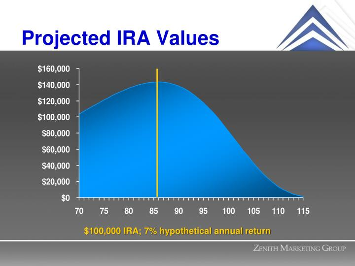 Projected IRA Values