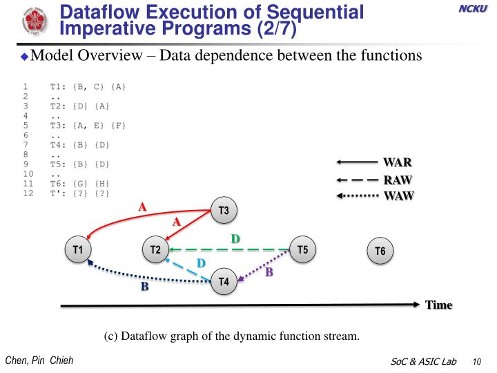Dataflow Execution of Sequential