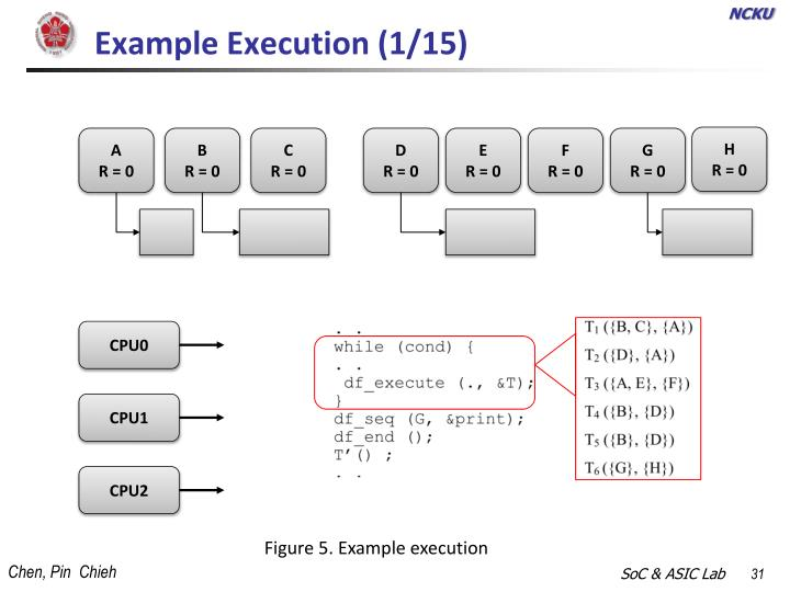 Example Execution (1/15)