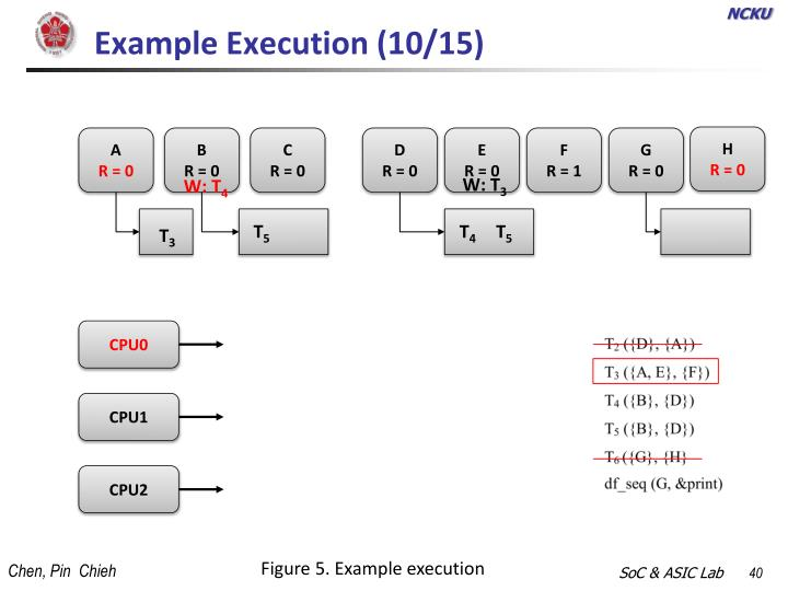Example Execution (10/15)