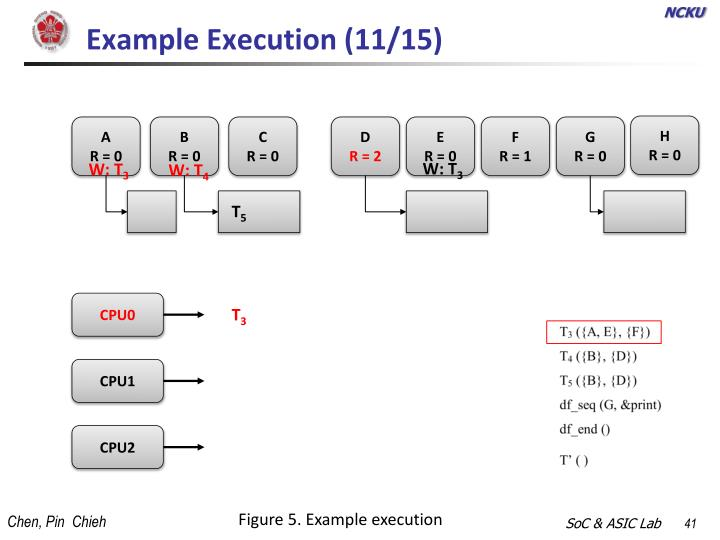 Example Execution (11/15)