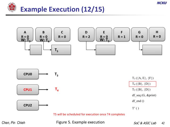 Example Execution (12/15)