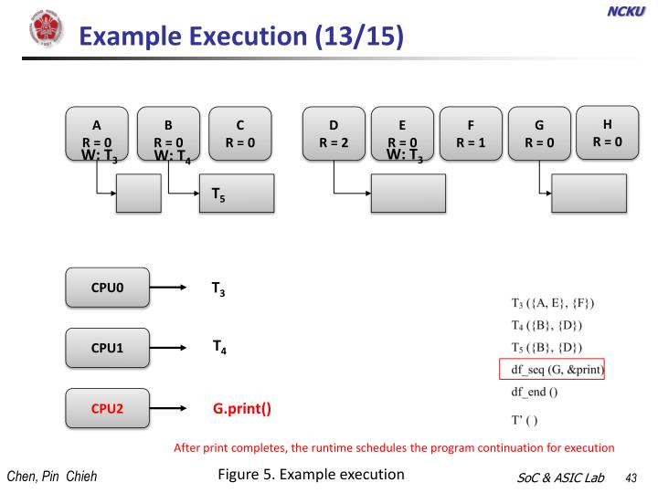 Example Execution (13/15)