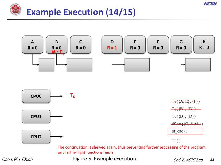 Example Execution (14/15)