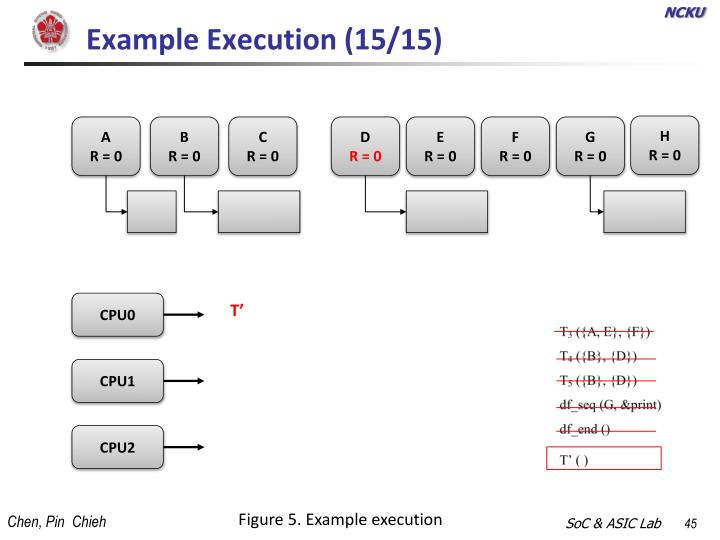 Example Execution (15/15)