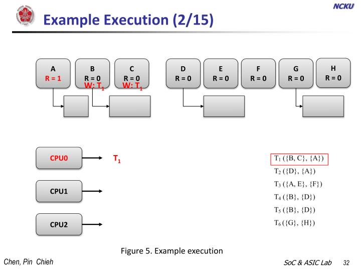 Example Execution (2/15)