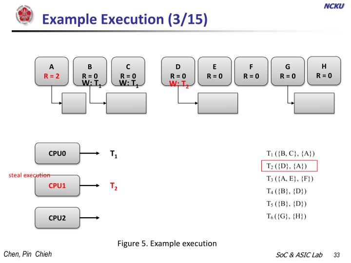 Example Execution (3/15)