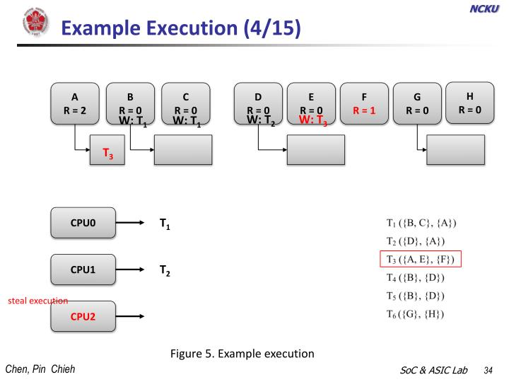 Example Execution (4/15)