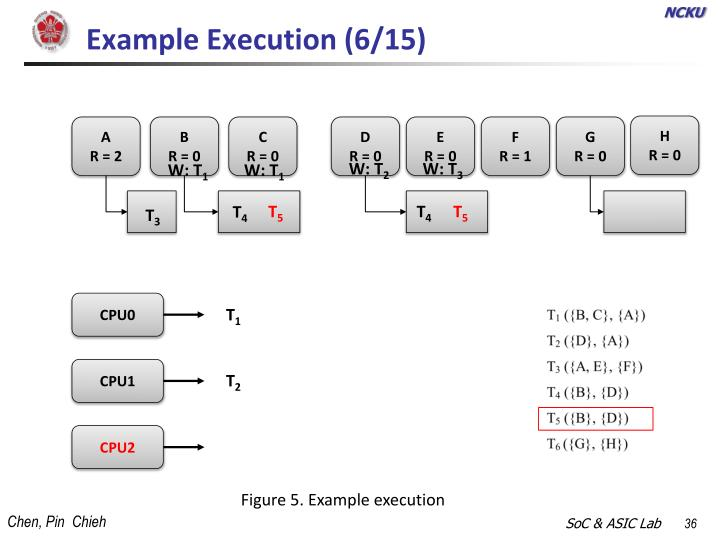 Example Execution (6/15)