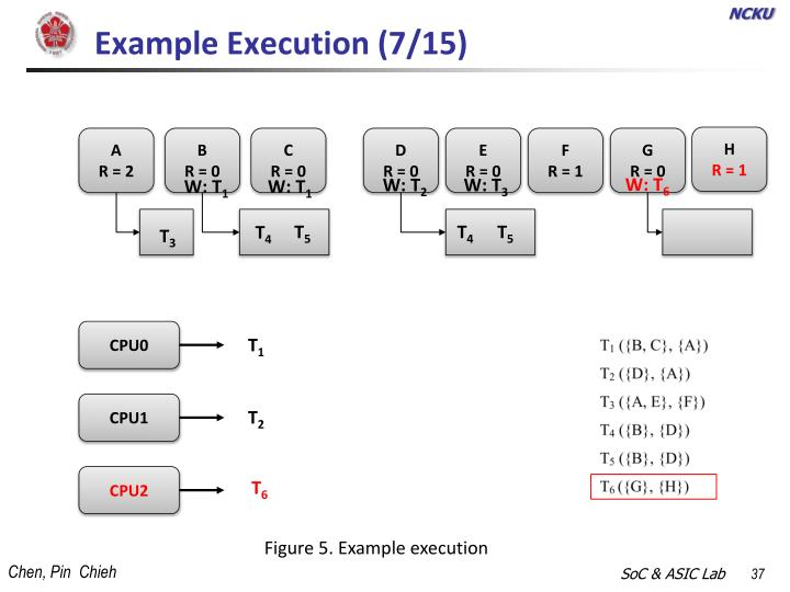 Example Execution (7/15)