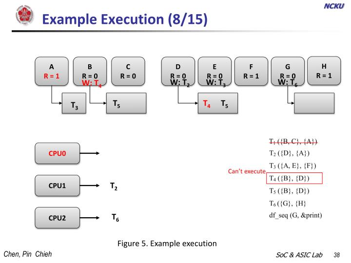 Example Execution (8/15)