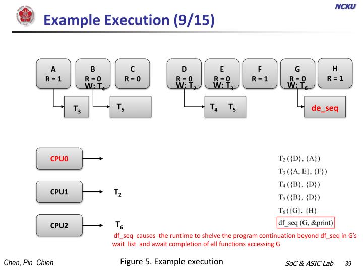 Example Execution (9/15)
