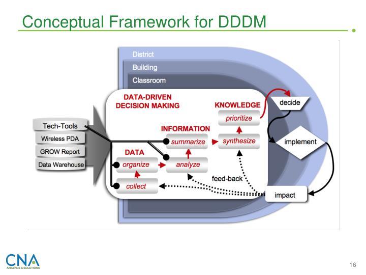 Conceptual Framework for DDDM