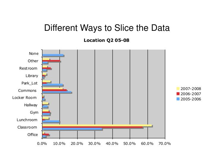 Different Ways to Slice the Data