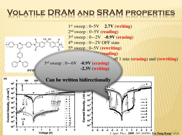 Volatile DRAM and SRAM properties