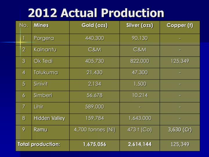 2012 Actual Production