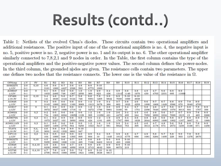 Results (contd..)