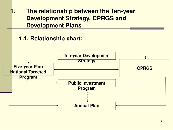 Ten-year Development Strategy