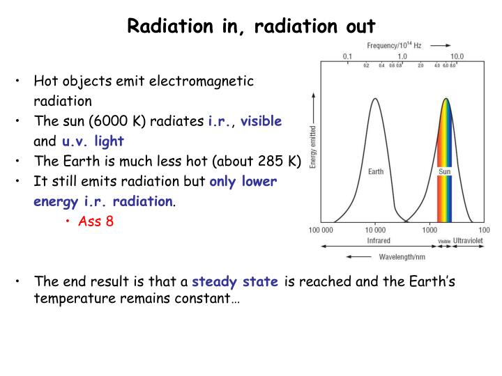 Radiation in, radiation out