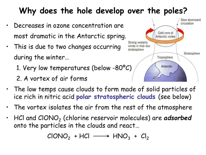 Why does the hole develop over the poles?