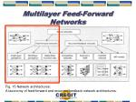 multilayer feed forward networks