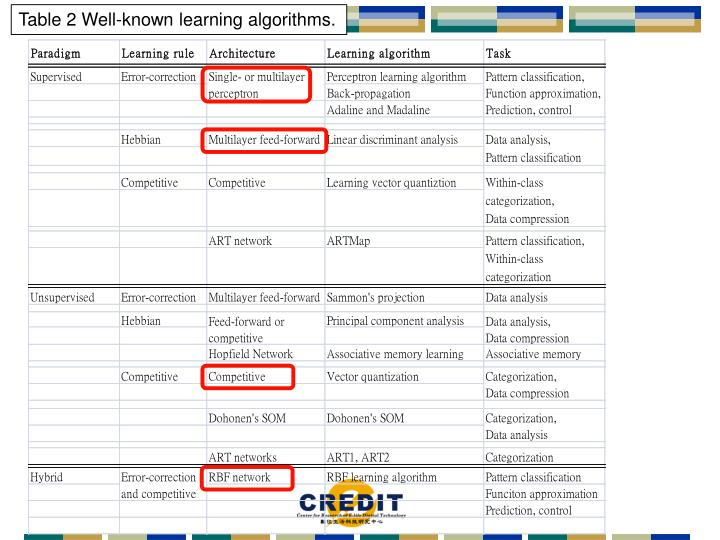 Table 2 Well-known learning algorithms.