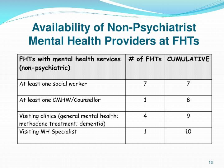 Availability of Non-Psychiatrist