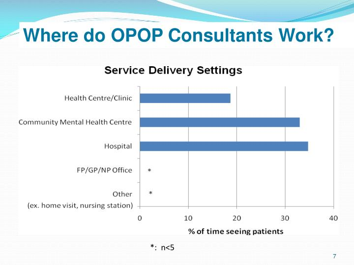 Where do OPOP Consultants Work?