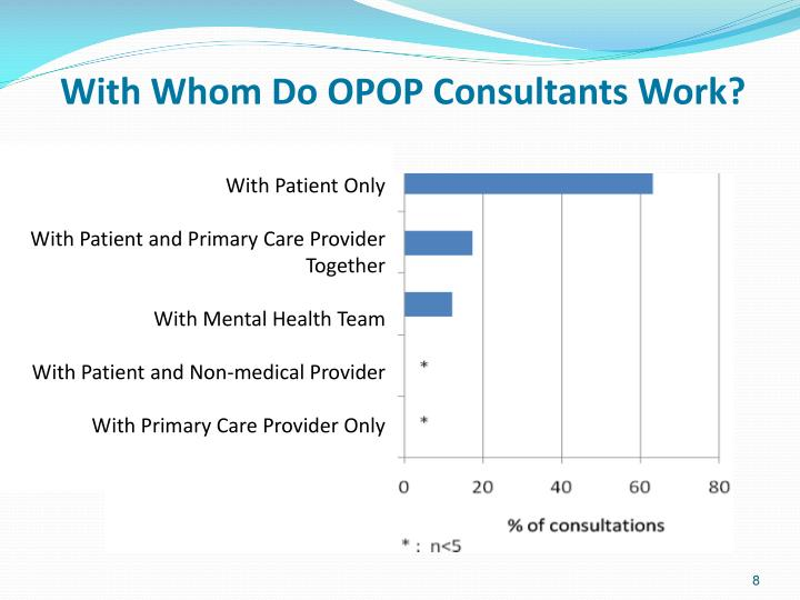 With Whom Do OPOP Consultants Work?