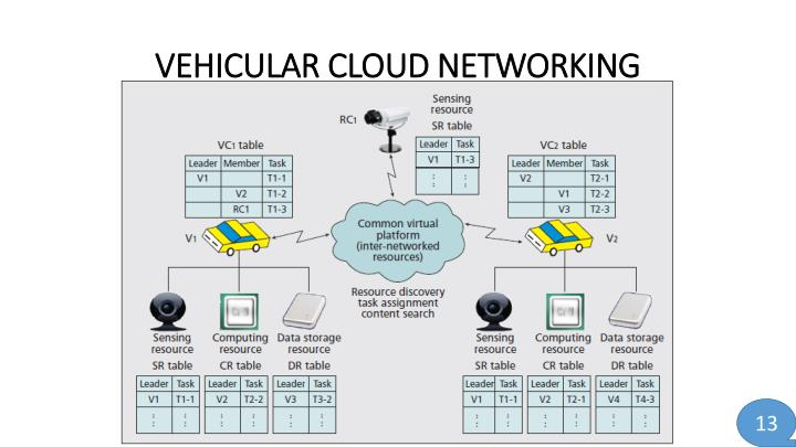 VEHICULAR CLOUD NETWORKING