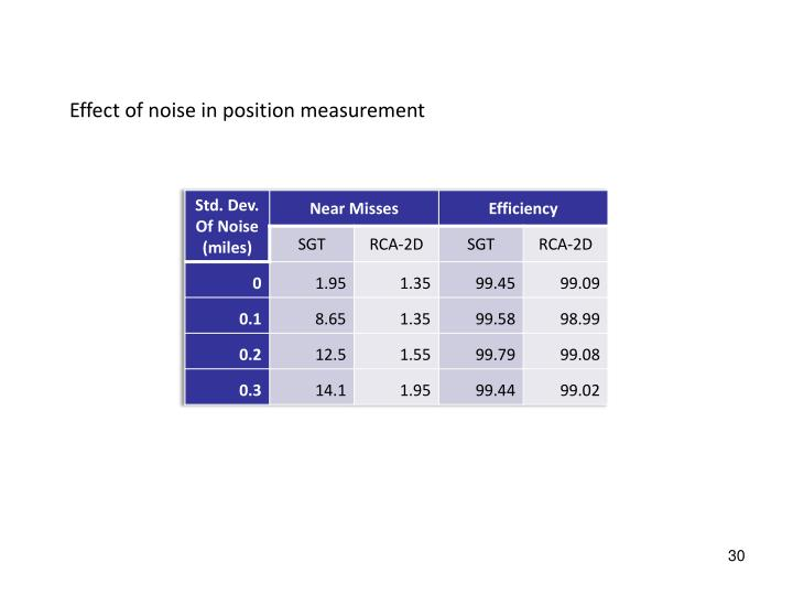 Effect of noise in position measurement