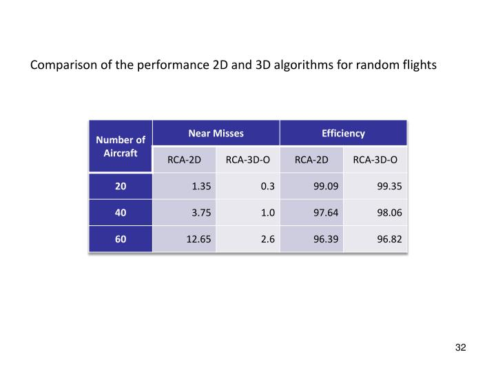 Comparison of the performance 2D and 3D algorithms for random flights