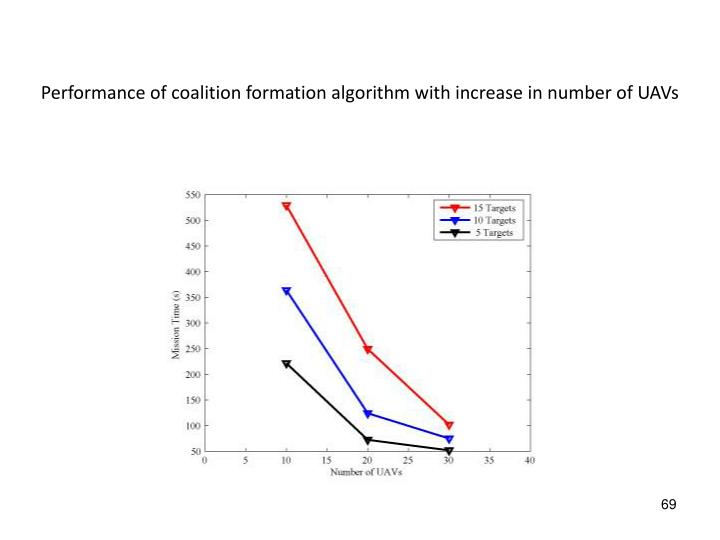 Performance of coalition formation algorithm with increase in number of UAVs