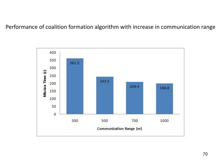 Performance of coalition formation algorithm with increase in communication range