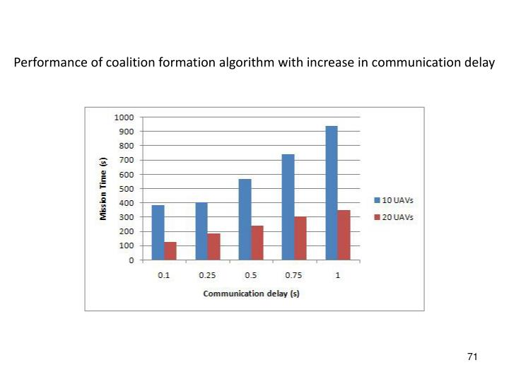 Performance of coalition formation algorithm with increase in communication delay