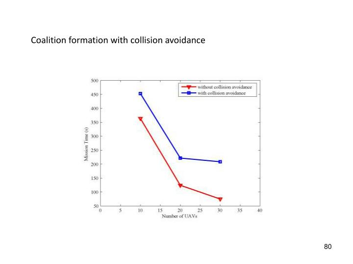 Coalition formation with collision avoidance
