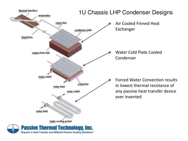 1U Chassis LHP Condenser Designs