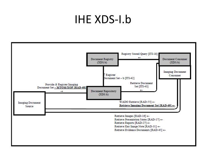 IHE XDS-