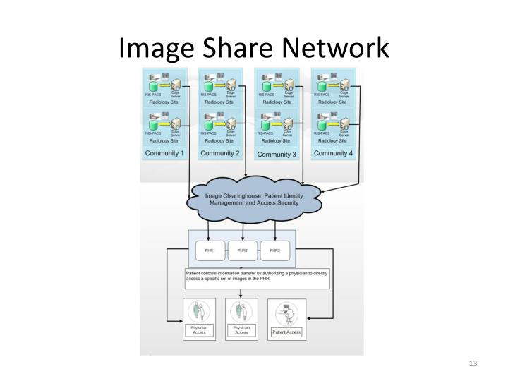 Image Share Network