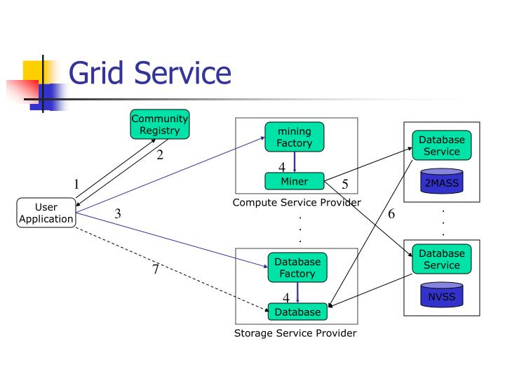 Grid Service