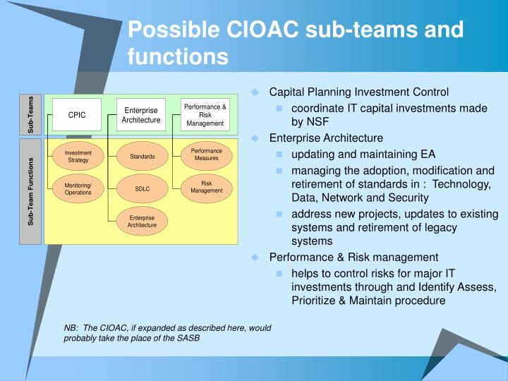 Possible CIOAC sub-teams and functions