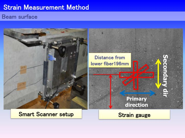 Strain Measurement Method