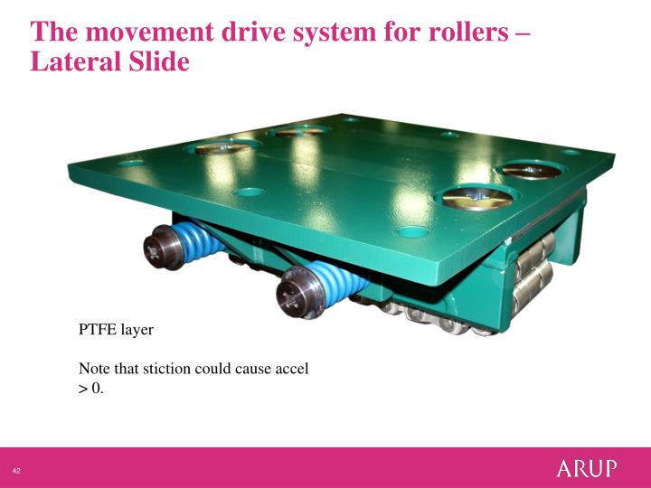 The movement drive system for rollers – Lateral Slide