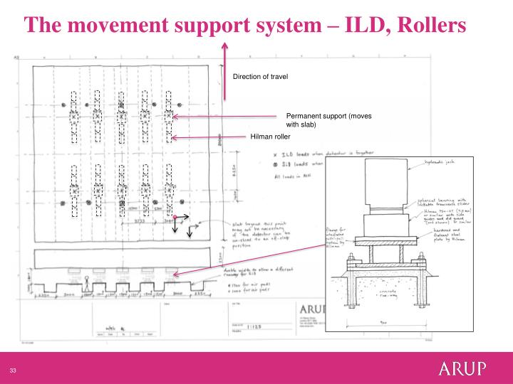 The movement support system –