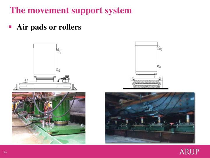 The movement support system
