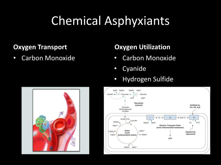 Chemical Asphyxiants